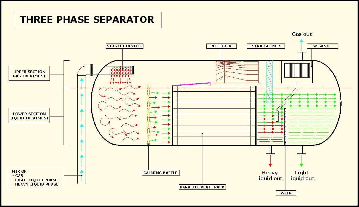 The three phase separation consists in the tretament of a flowrate composed  by three different phases. Usually one of them is in aeriform state and the  ...
